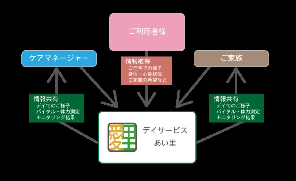 上野原市デイサービスあい里の基本姿勢